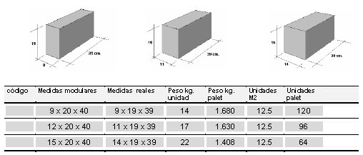 bloques macizos fabricacin bajo pedido consulte plazos de entrega bajo pedido se pueden fabricar en color se pueden fabricar con hormign hidrfugo - Bloques De Hormign